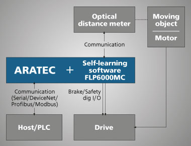 ARATEC integration in logistics systems