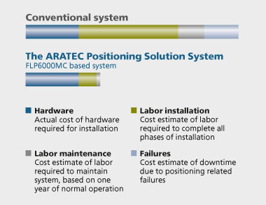 System cost analysis - ARATEC in comparison to conventional positioning systems
