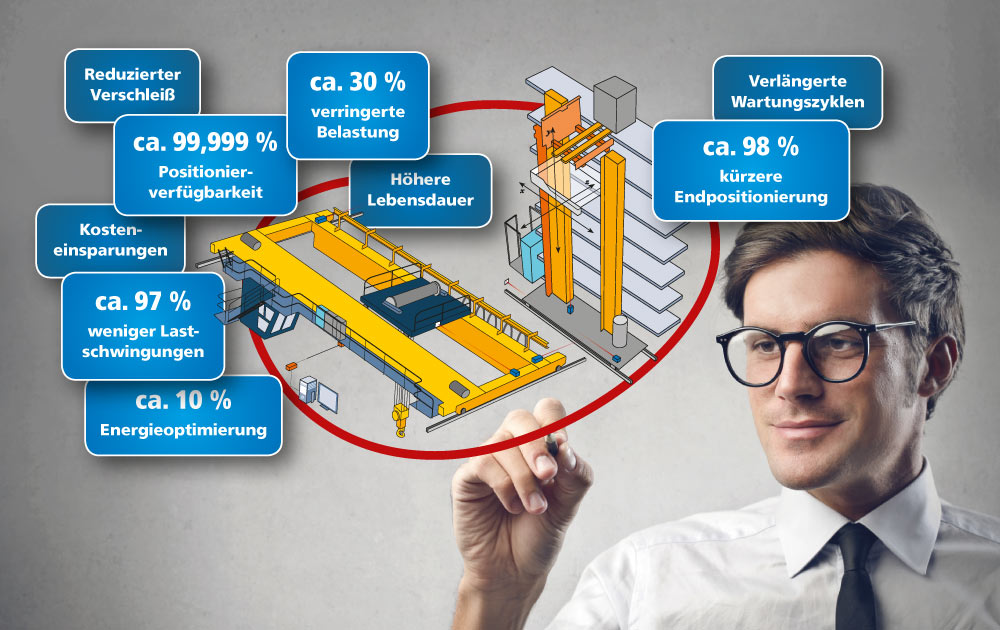 Supply Chain, Intralogistik, Lagerlogistik, Fördertechnik, Industrie 4.0, Mechatronik, Maschine, Anlage, Sensorik, Lieferkette, Durchsatz