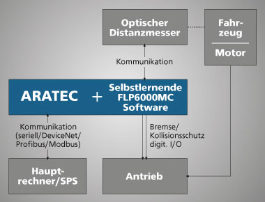 Integration des ARATECs in ein Logistiksystem