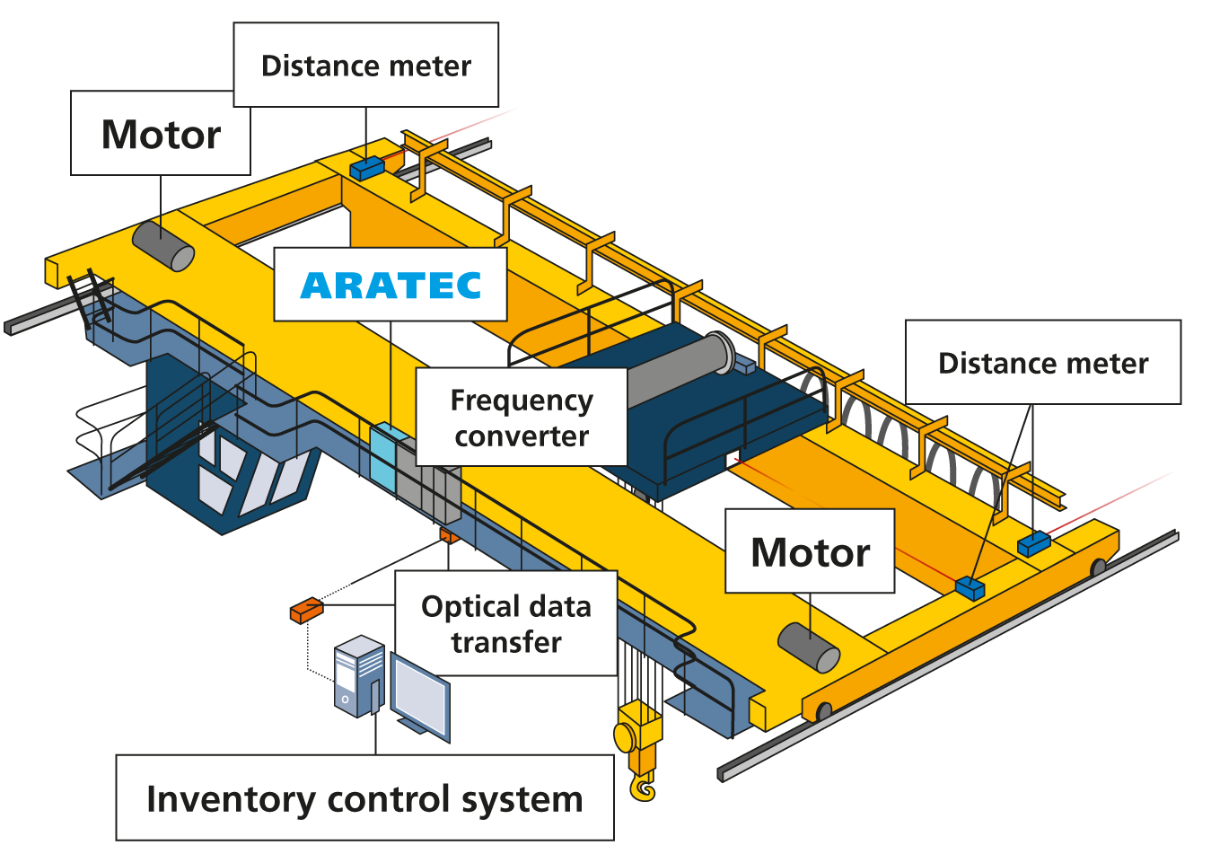 automated cranes, crane systems, bridge crane, overhead crane, ARATEC, positioning system, controller, drive, distance meter, motor, frequency converter